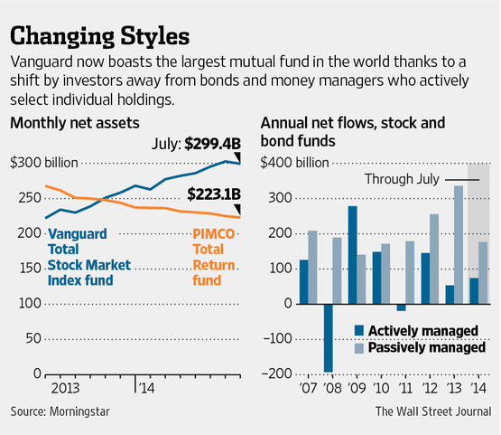 Changing Styles-WSJ chart