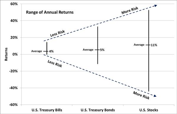 Range_of_Annual_Returns