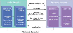 Securities_Lending-300x136