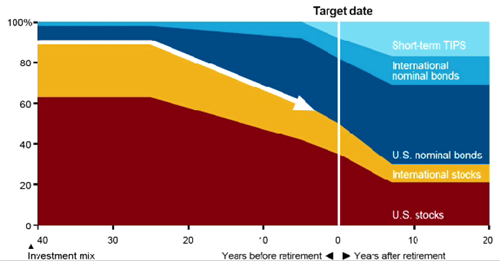 Vanguard target date fund glide path