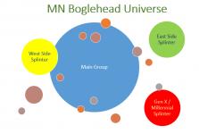 Minnesota Bogleheads®