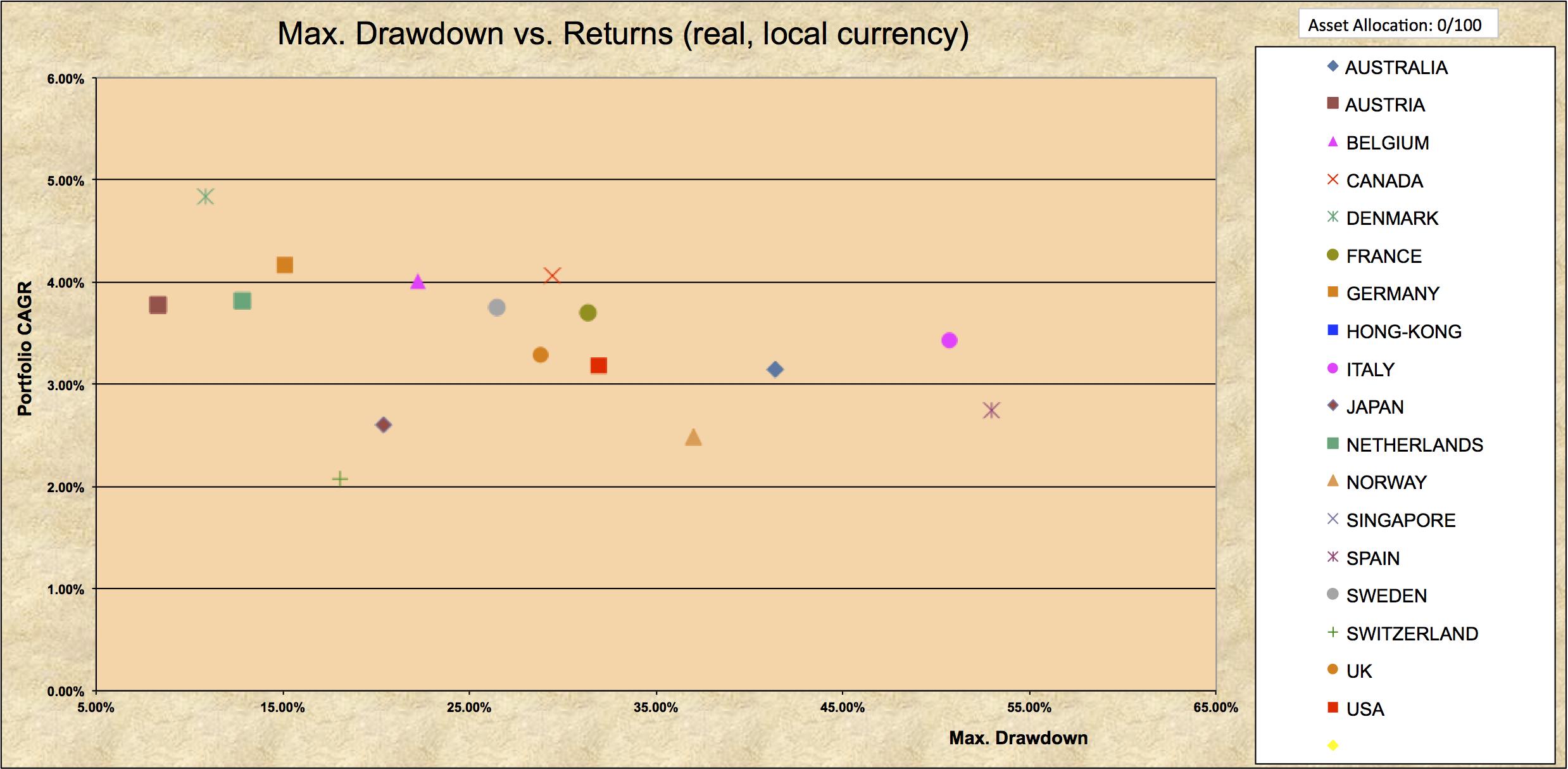 Drawdowns 1970-2016 100% Bonds