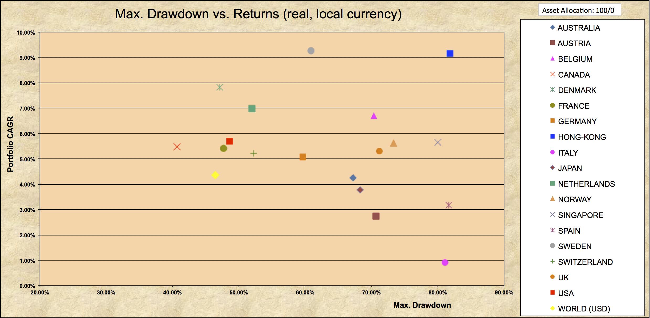Drawdowns 1970-2016 100% Country.jpg