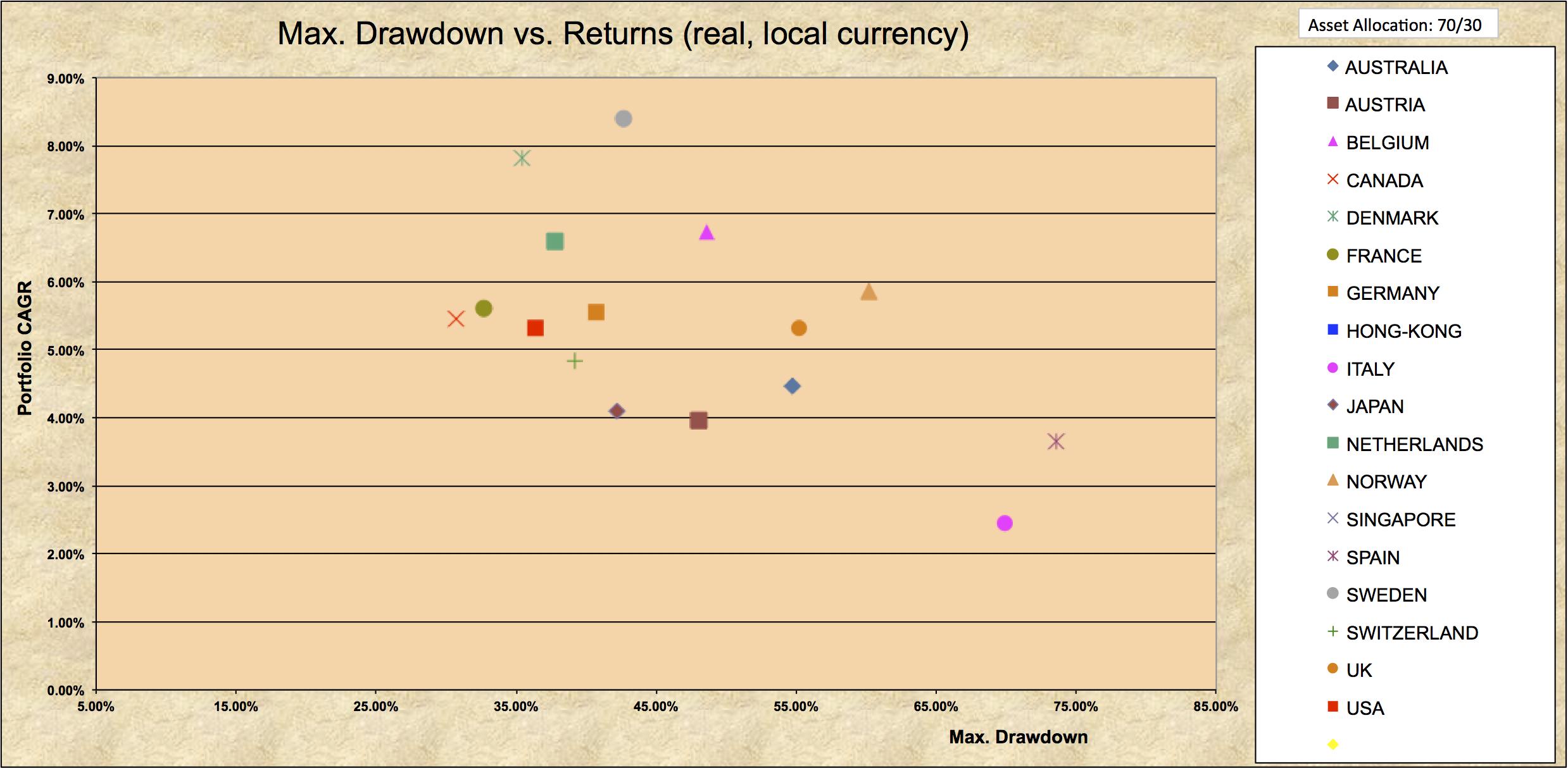 Drawdowns 1970-2016 Domestic 70-30