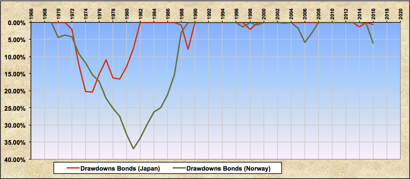 Drawdowns Japan Norway Bonds