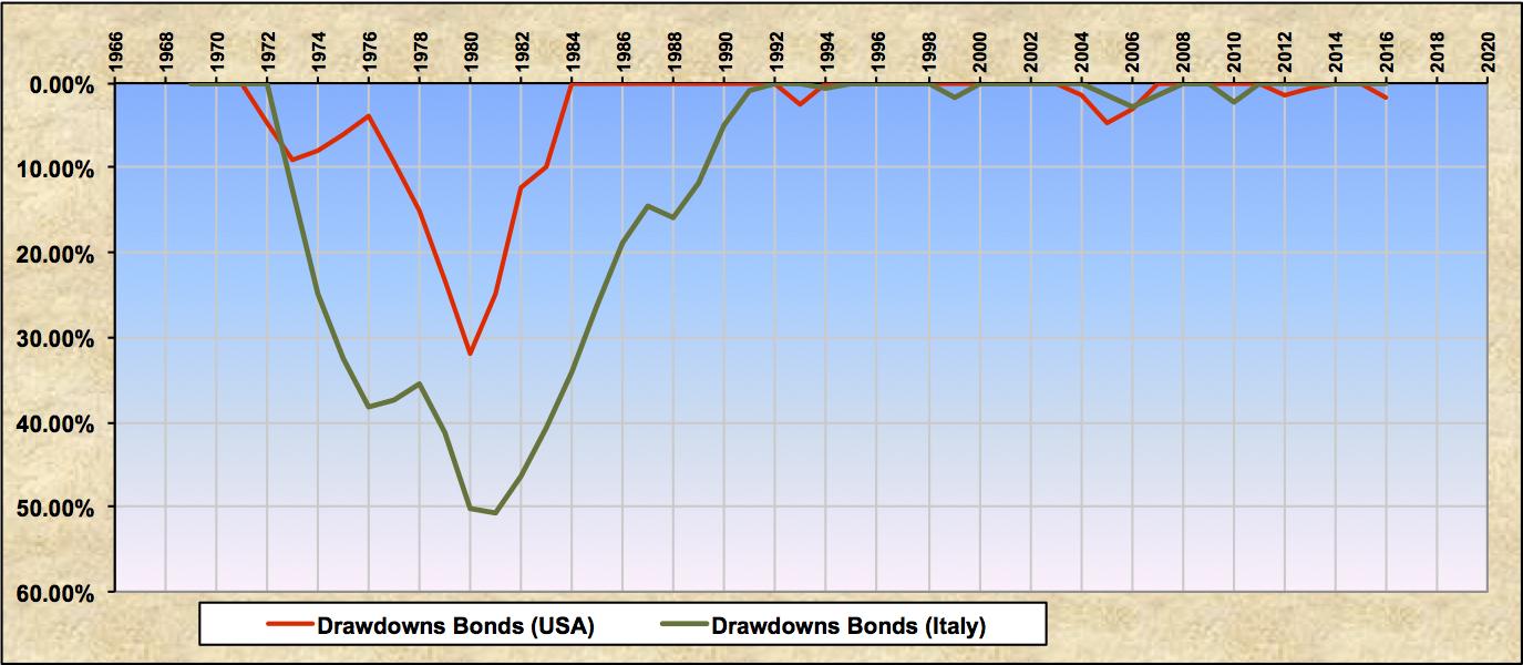 Drawdowns US Italy Bonds