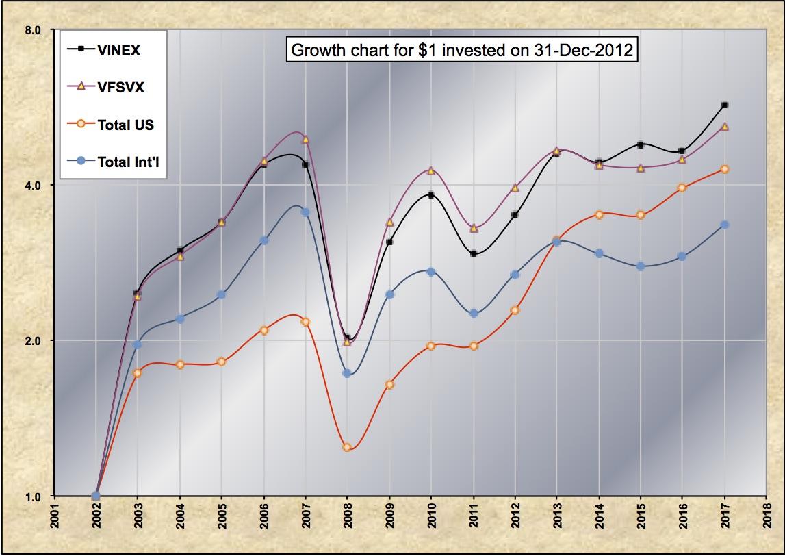 VINEX VFSVX Mid-2017 Growth