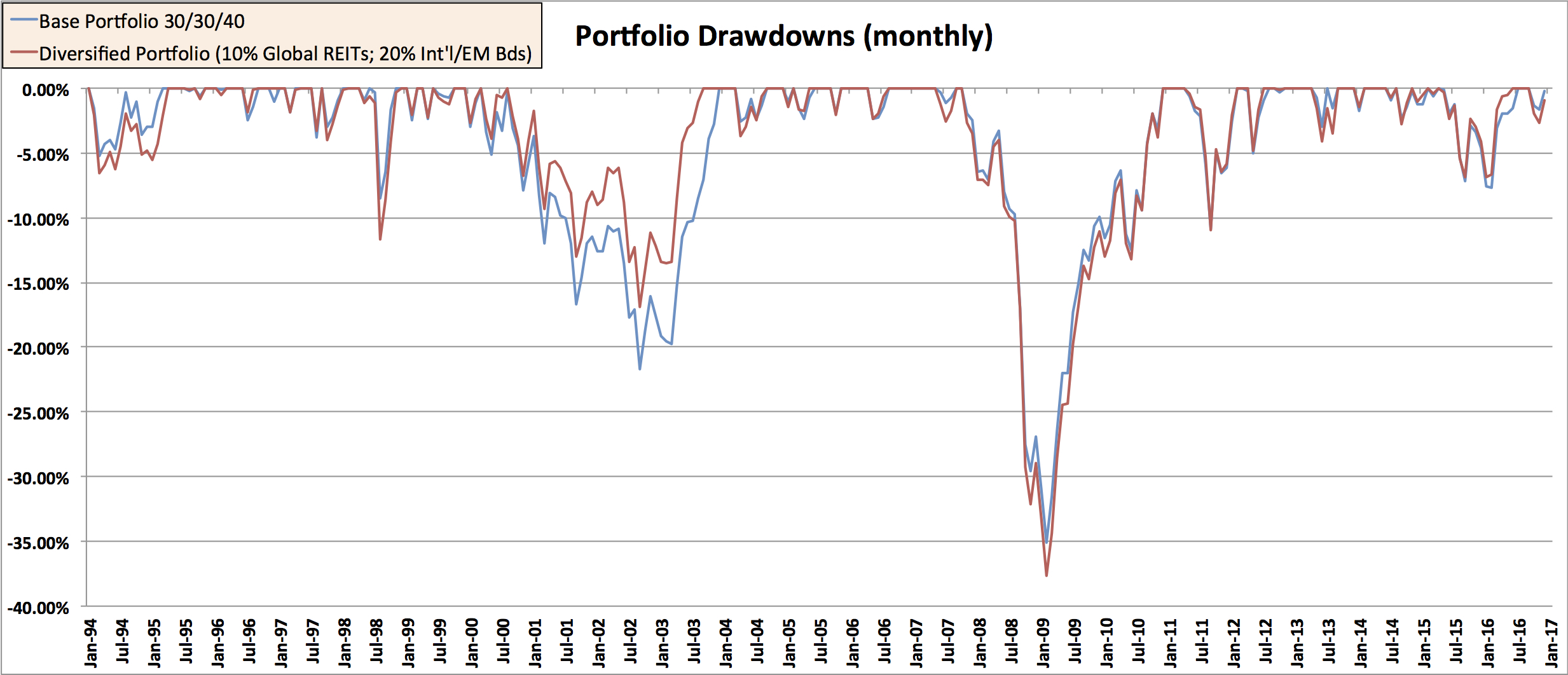 EMB REIT Drawdown 10% Glob-REITs 20% Intl EM Bds