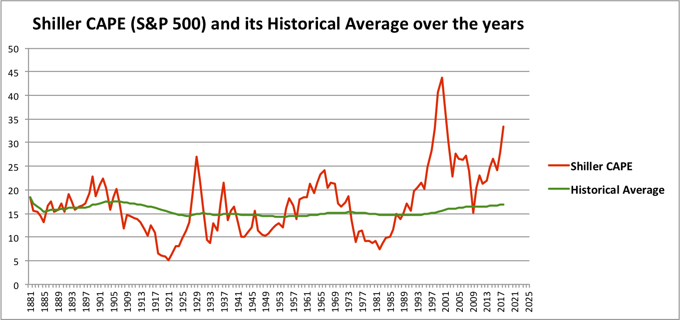 CAPE + Historical Avg 1881-2017