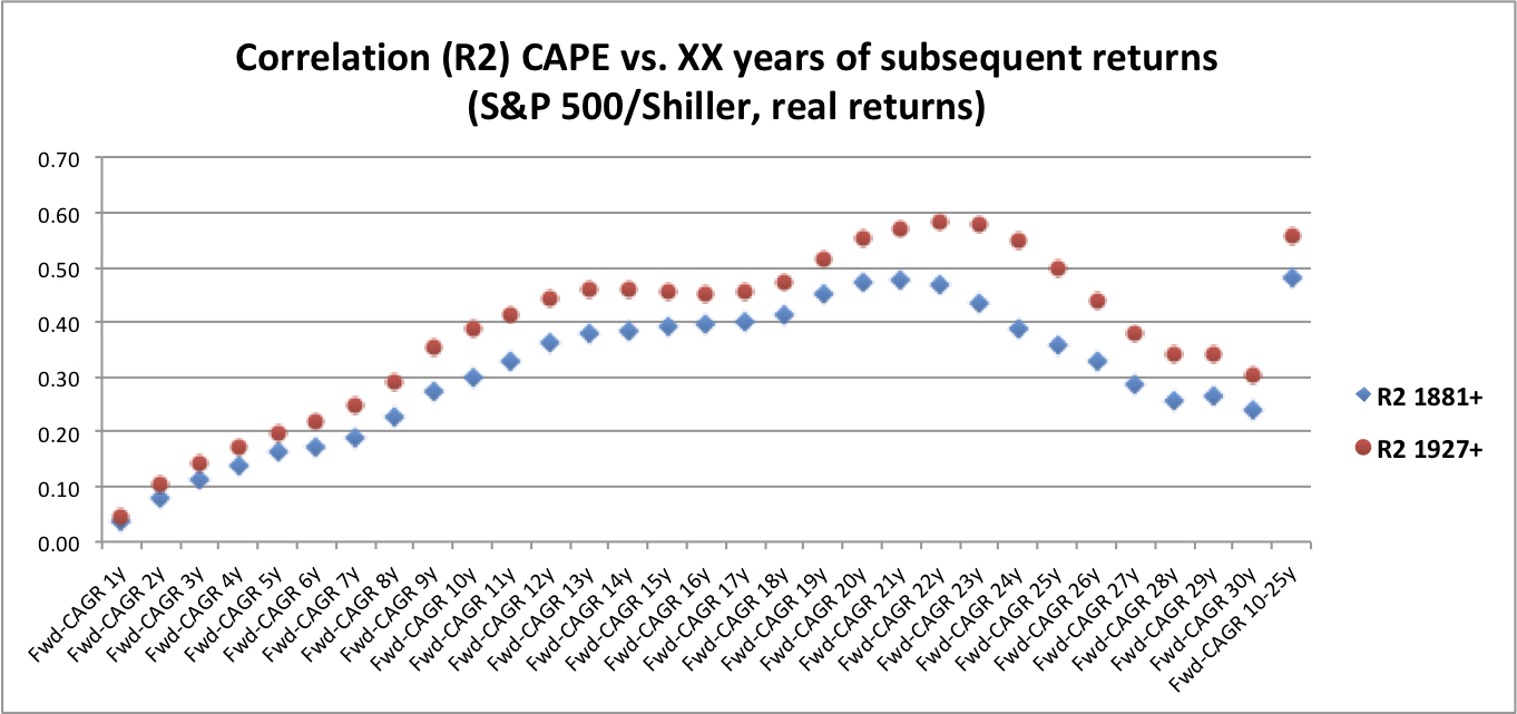 CAPE vs Fwd-CAGR