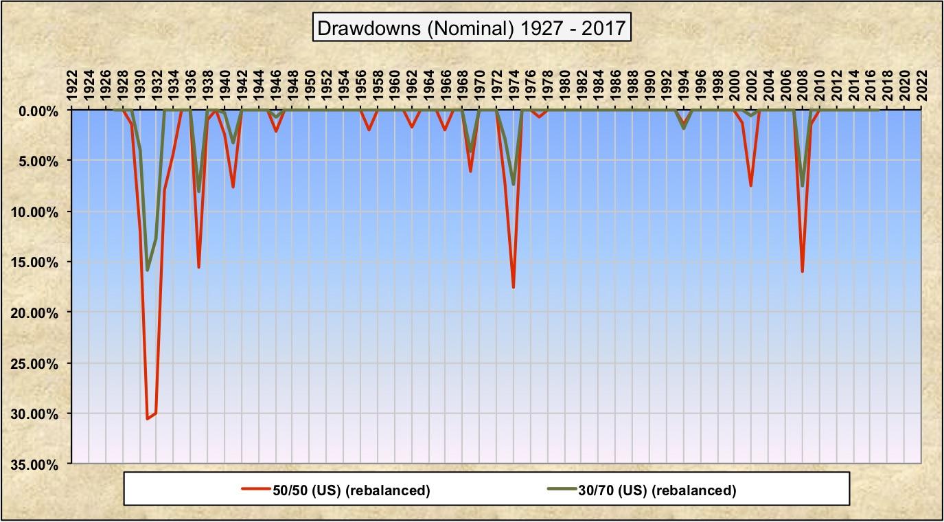 Drawdowns 30-70 50-50.jpg