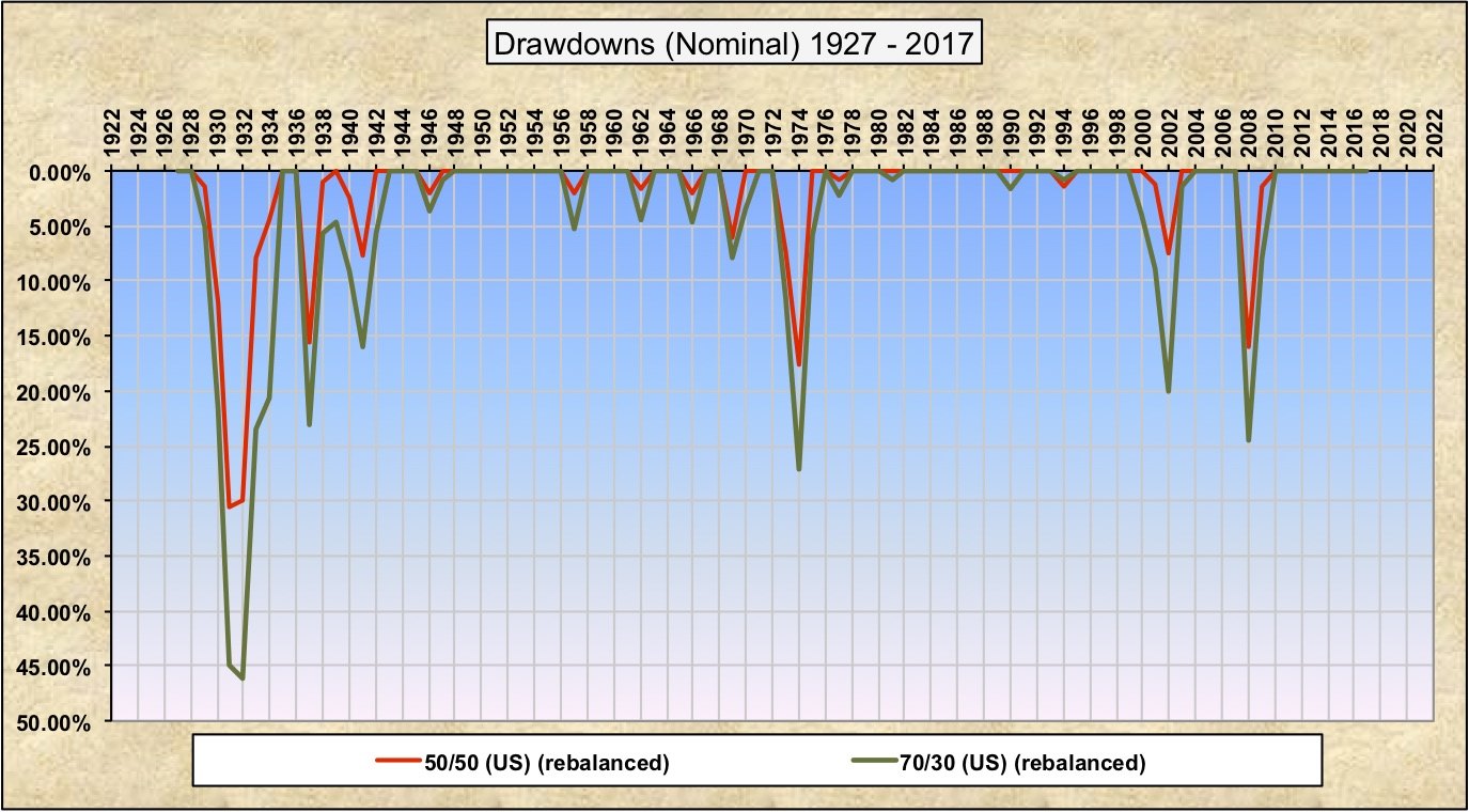 Drawdowns 70-30 50-50