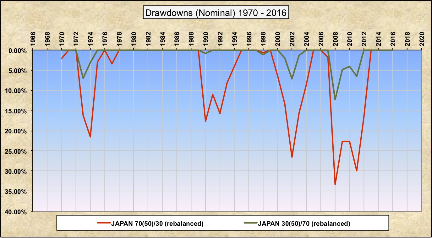 Drawdowns Nominal 30-70 70-30 Japan WW