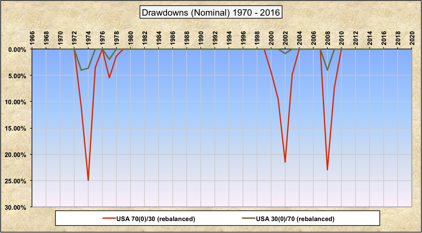 Drawdowns Nominal 30-70 70-30 US