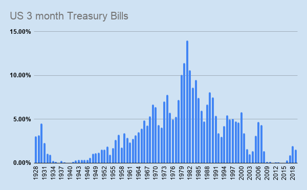 what is the treasury bill rate today