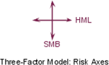 Three-Factor Model - Axes b977d1.png