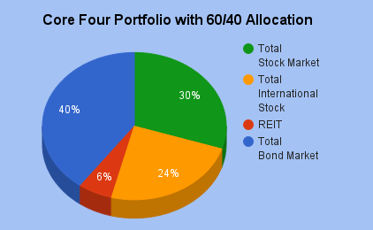 Asset allocation - Bogleheads