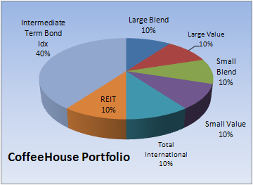 CoffeeHouse Portfolio.PNG