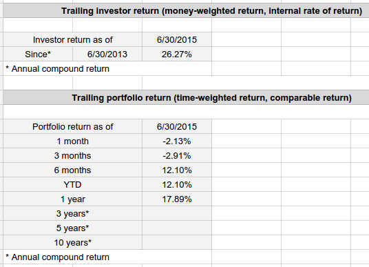 Time Weighted Return Wikipedia >> Calculating Personal Returns Bogleheads