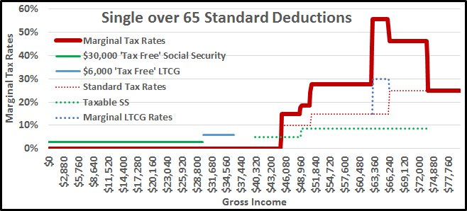 Marginal tax rate calculator for 2015