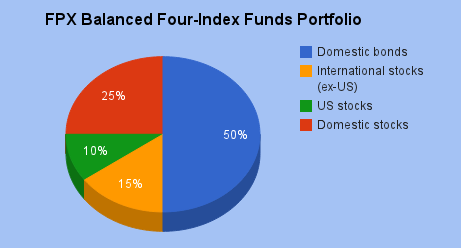 FPX Balanced Four-index funds.png