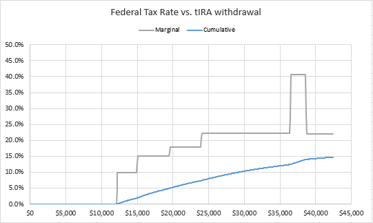 SS single tax.png