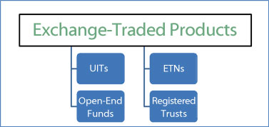 exchange traded products Exchange-traded fund - Bogleheads