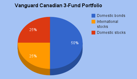 Vanguard Canadian 3-Fund Portfolio.png