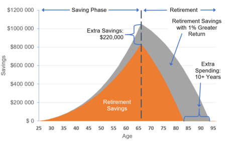 Time Weighted Return Wikipedia >> Bogleheads Investment Philosophy Bogleheads