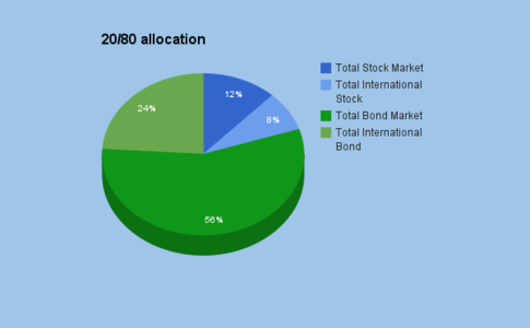 2080allocation2015.png