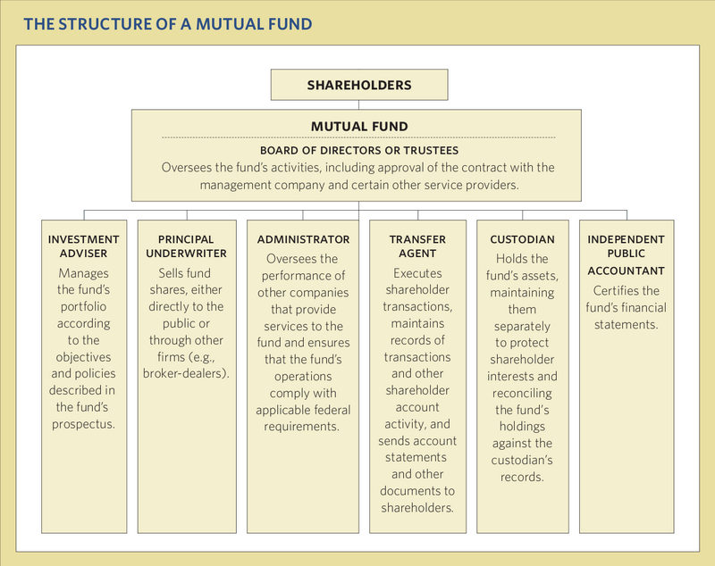Structure of a Mutual Fund.png