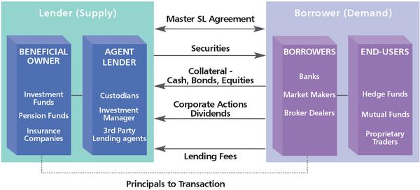 Winning Philosophy For Securities Lending