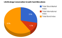 LifeStrategy Conservative Growth Fund.png