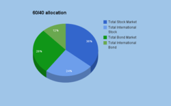 6040allocation2015.png