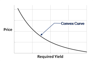 Bond Price-Yield Curve.png