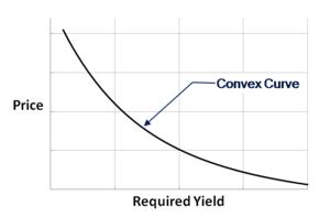 bond pricing bogleheads