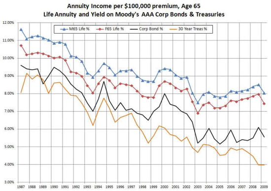 how to live well on a fixed income