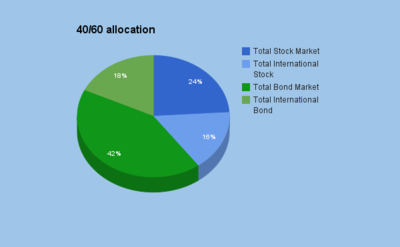 4060allocation2015.png