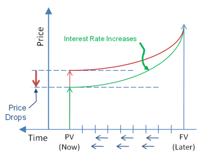 Increases in the interest rate lowers the price.png