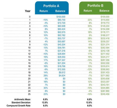 User Leeraar Sequence Of Return Risk Bogleheads