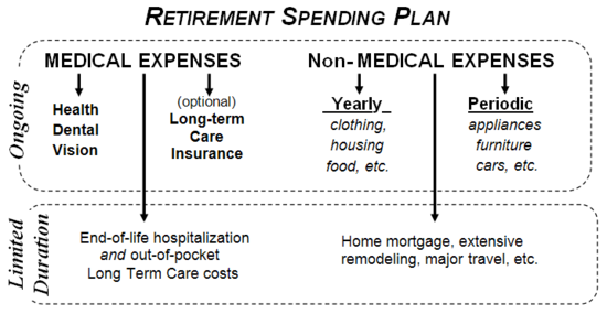 Budget models of retirement spending Bogleheads – Retirement Planning Worksheet
