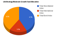 LifeStrategy Moderate Growth Fund.png