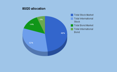 8020allocation2015.png