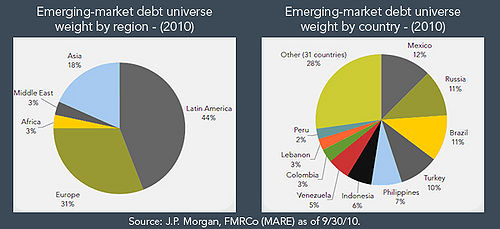 """an analysis of the emerging bond market Sales of debt by eurozone periphery countries and emerging markets have   periphery yields """"are going sideways or only marginally down"""", meaning there is   sergio trigo paz, head of emerging markets fixed income at."""