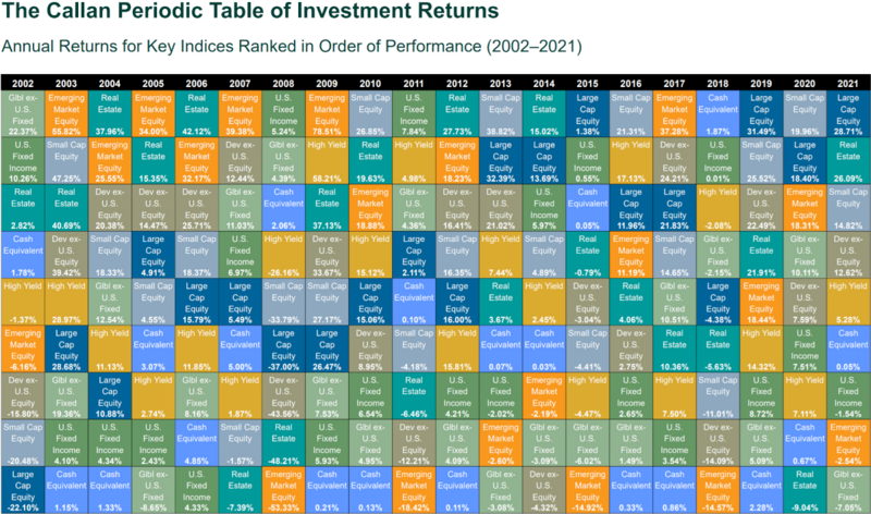 Userladygeekcallan periodic table of investment returns bogleheads callan periodic table of investment returnsg urtaz