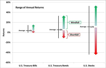 Range of Annual Returns2.jpg