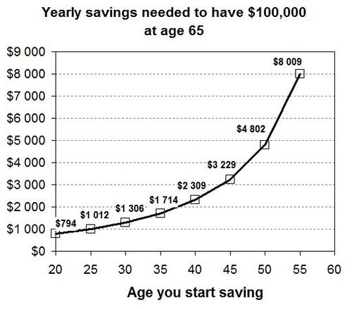 Saving-early-graph4.jpg